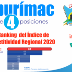 Región Apurímac subió 4 posiciones en Ranking de Desarrollo Económico y Social a nivel nacional