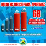Gore Apurímac paga más de 69 millones de soles de deuda social reivindicando el derecho de trabajadores del sector público
