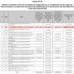 Gore Apurímac recibe incentivo económico al cumplir metas establecidas en Reconocimiento a la Ejecución de Gasto
